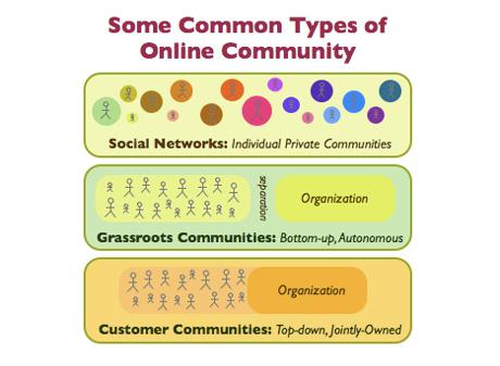 Onlinecommunity